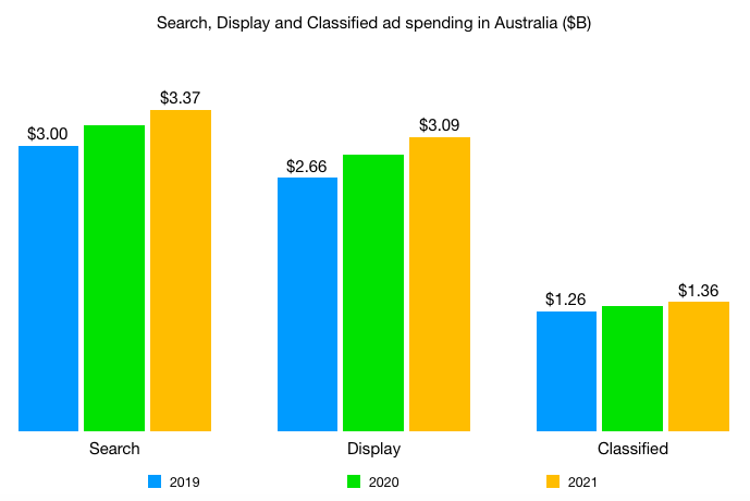 search display and classified media spend in australia 2019 - 2021