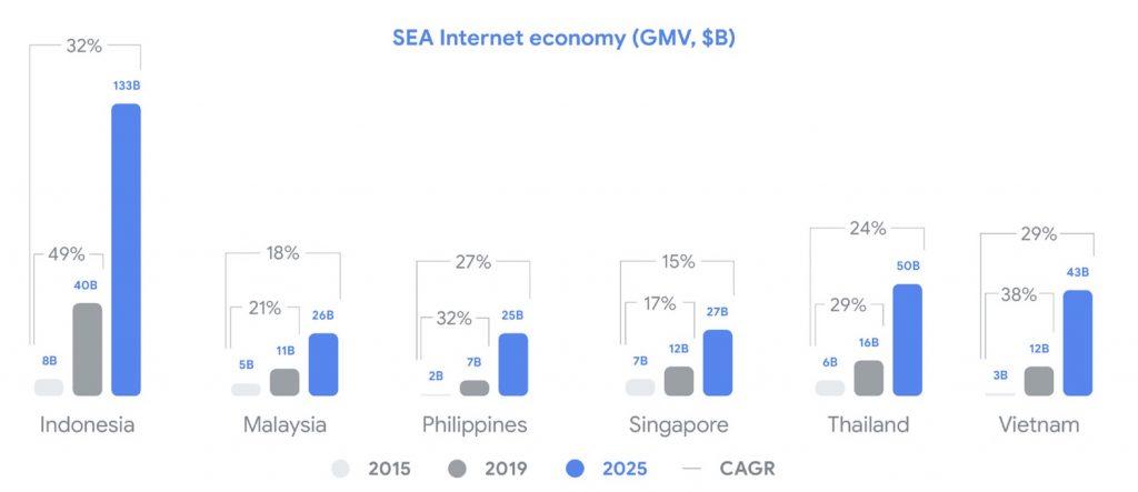 vietnam-internet-economy-2019-2025