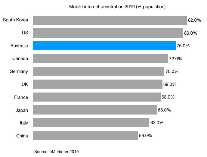 Mobile internet penetration 2019 (% population) australia g7 countries south korea china