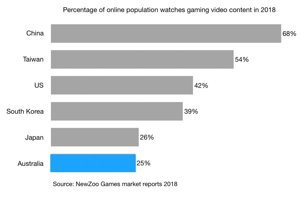 Percentage of online population watches gaming video content in 2018 china taiwan us south korea japan australia