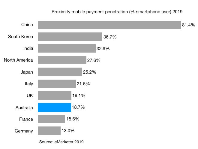 Proximity mobile payment penetration (% smartphone user) 2019 australia g7 countries south korea india