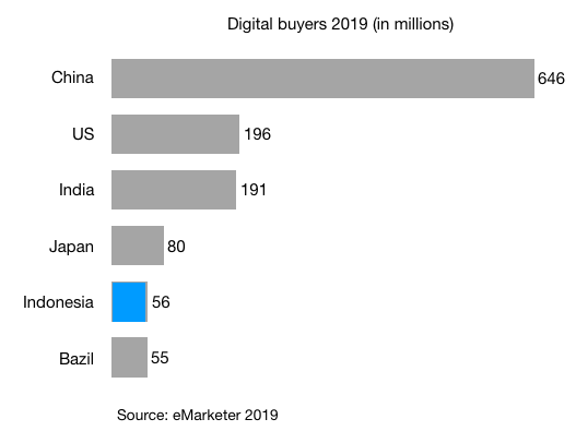 digital buyers in china us india japan indonesia and brazil 2019