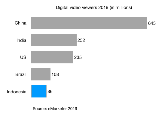 digital video viewers in millions china india us brazil indonesia 2019