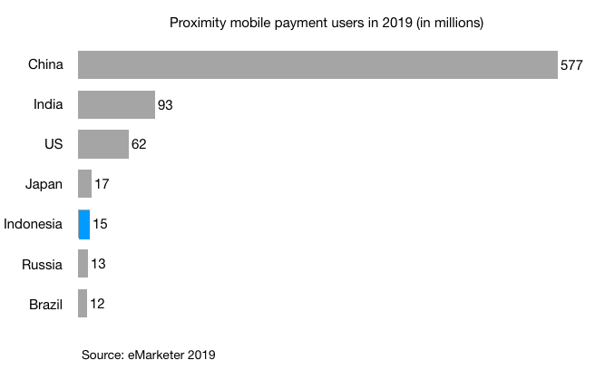 proximity mobile payment users in China india us japan indonesia russia brazil 2019