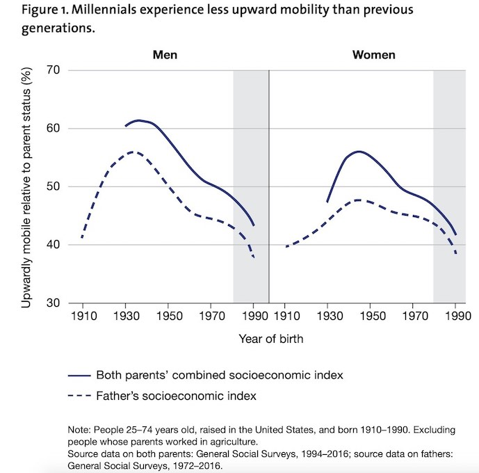 Millenials experience less upward mobility than previous generations