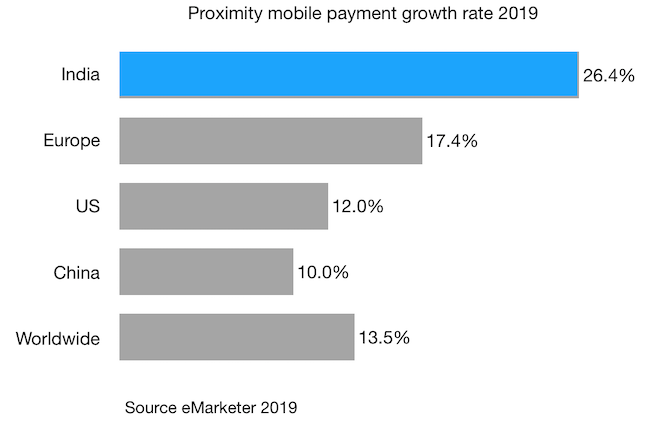 Proximity mobile payment growth rate 2019 india china europe us worldwide