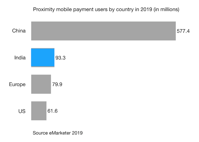 Proximity mobile payment users by country in 2019 (in millions) india china us europe