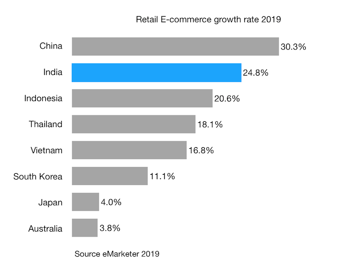 Retail E-commerce growth rate 2019 india and apac countries