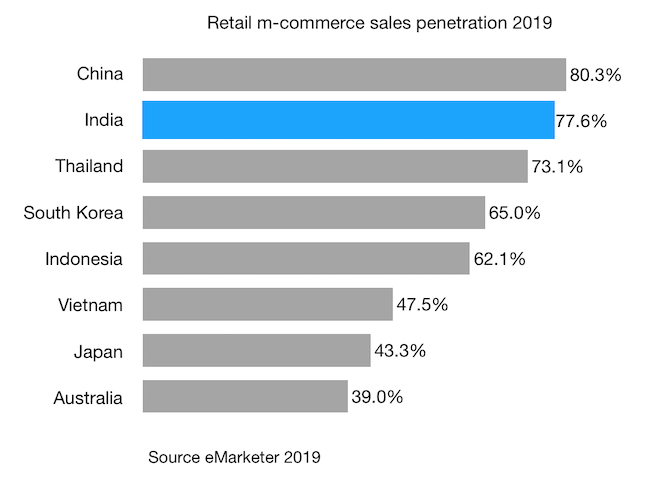 Retail m-commerce sales penetration 2019 india china and other markets 2