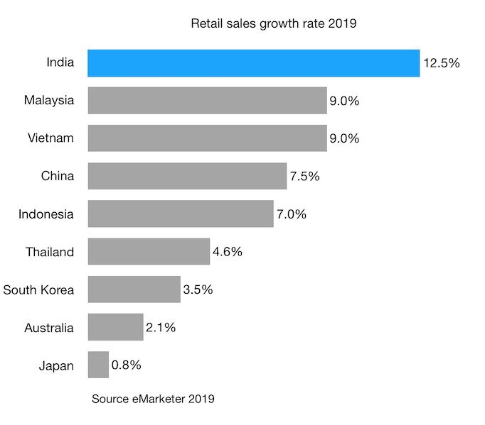 Retail sales growth rate 2019 india and selected apac countries