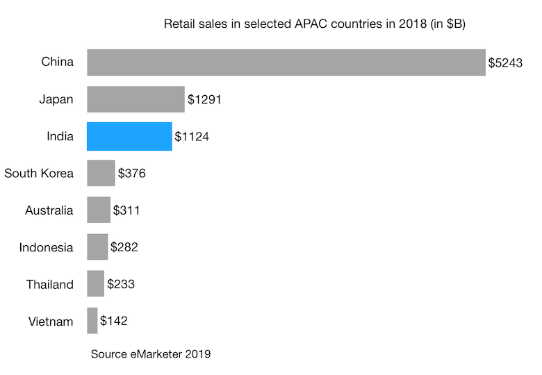 Retail sales in India and selected APAC countries in 2018 (in $B)