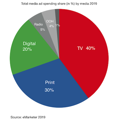 Total media ad spending share (in %) by media 2019 in india