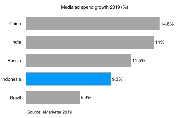 media ad spend growth 2019 indonesia india china brazil russia