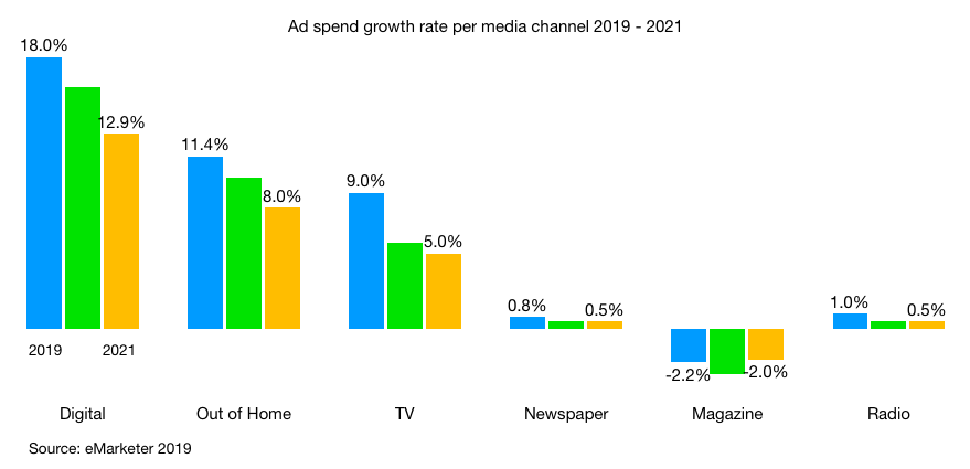 media ad spend growth rate 2019 2021 by channel in indonesia