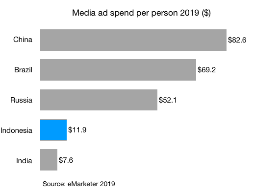 media ad spend per person 2019 indonesia india china brazil russia