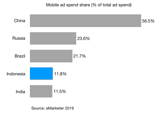 mobile ad spend share as percentage of total ad spend 2019 in indonesia india brazil russia