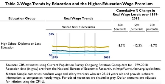 wage trend for employee with high school diploma or less in the us 1979 2018