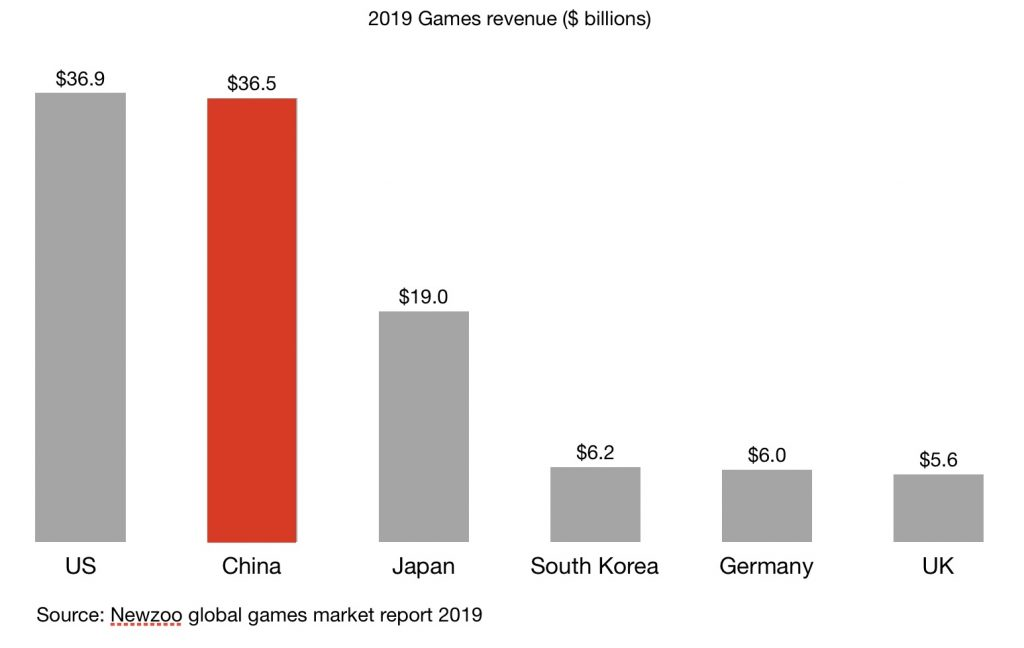 2019 games revenue between us, china, Japan, South Korea, Germany and the UK according to newzoo report