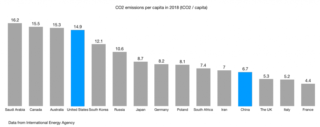 CO2 emissions per capita in 2018 (tCO2 / capita) across the top 15 countries