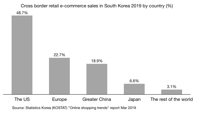 Cross border retail e-commerce sales in South Korea 2019 by country (%)