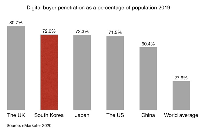 Digital buyer penetration as a percentage of population 2019 in the UK, South Korea, Japan, the US, China and the world average