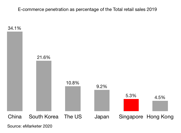 E-commerce penetration as percentage of the Total retail sales 2019 in China South Korea The US Japan Singapore Hong Kong