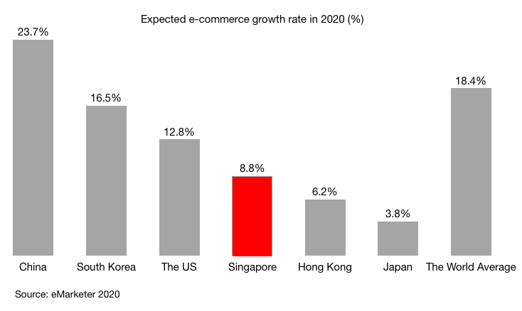 Expected e-commerce growth rate in 2020 (%) in China South Korea The US Japan Singapore Hong Kong World average