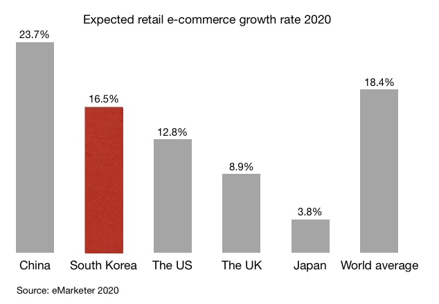 Expected retail e-commerce growth rate 2020 in China South Korea the US the UK Japan and the world average