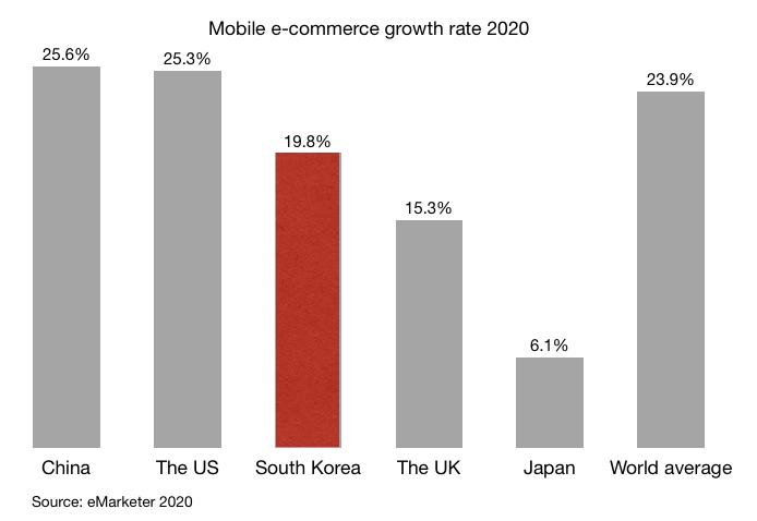 Mobile e-commerce growth rate 2020 china the US South Korea the UK Japan and world average