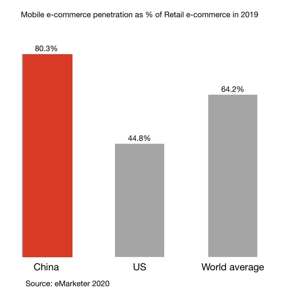mobile e-commerce penetration as % of total retail e-commerce in 2019 between china, the US and the world average