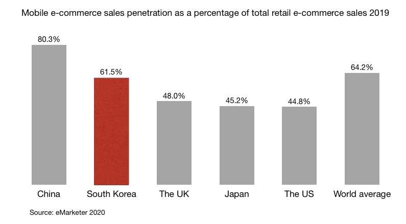 Mobile e-commerce sales penetration as a percentage of total retail e-commerce sales 2019 in China, South Korea, the UK, Japan, the US and world average