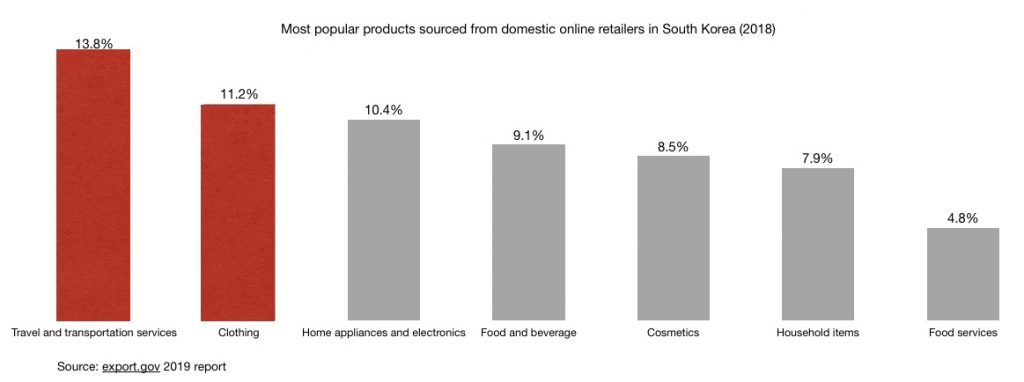 Most popular products sourced from domestic online retailers in South Korea (2018)