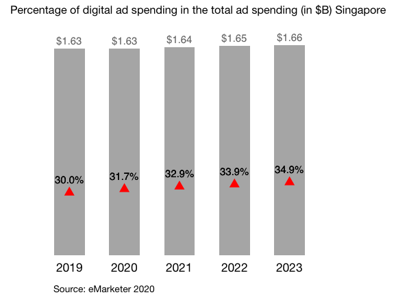 Percentage of digital ad spending in the total ad spending Singapore 2019 - 2023