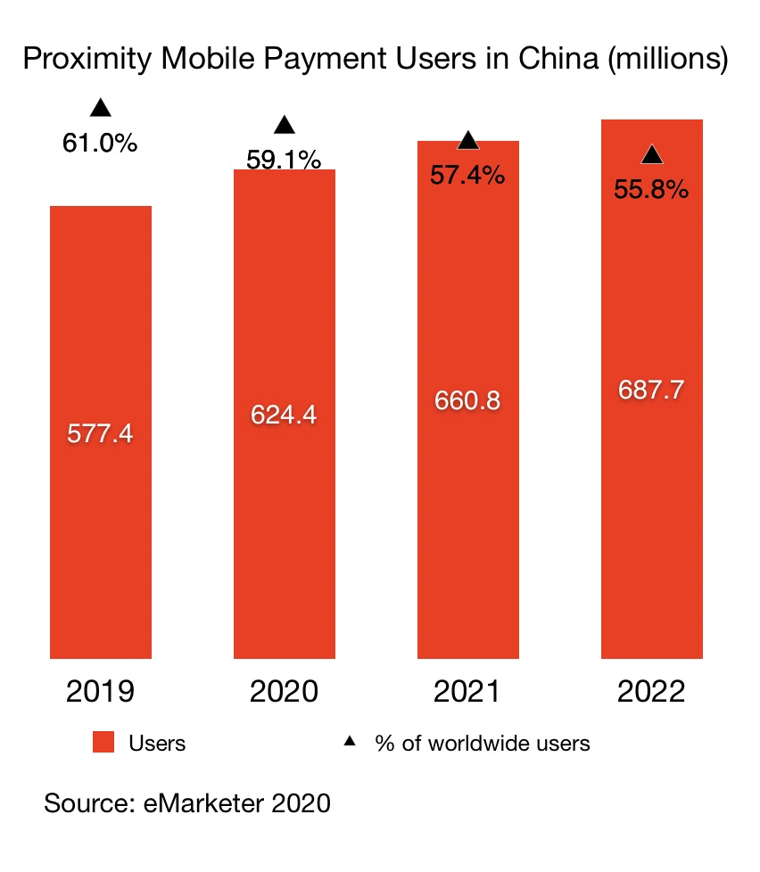 proximity mobile payment users in china vs the world from 2019 - 2022