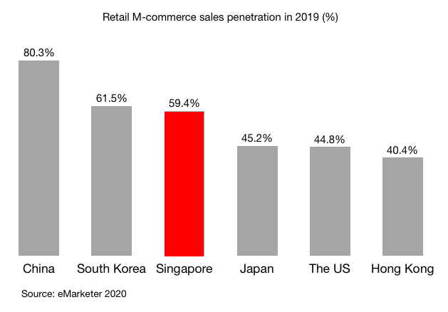 Retail M-commerce sales penetration in 2019 (%) China South Korea The US Japan Singapore Hong Kong