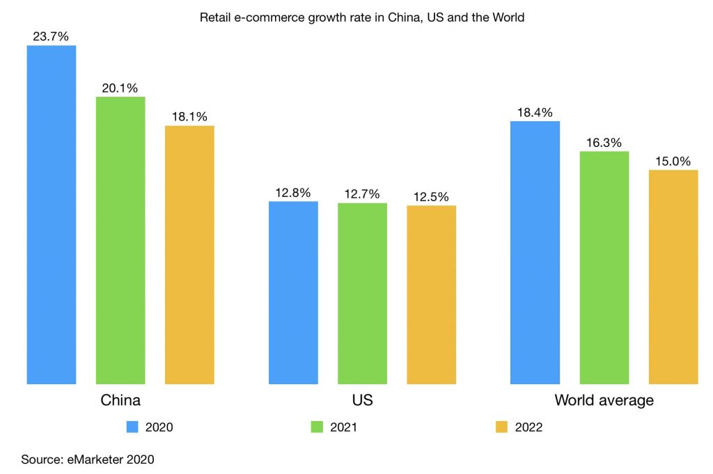 retail e-commerce growth in china, us and the world 2020 - 2022