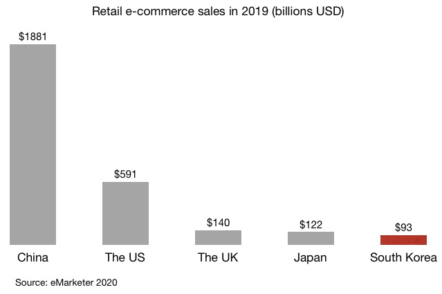 Retail e-commerce sales in 2019 (billions USD) in China, the US, the UK, Japan and South Korea