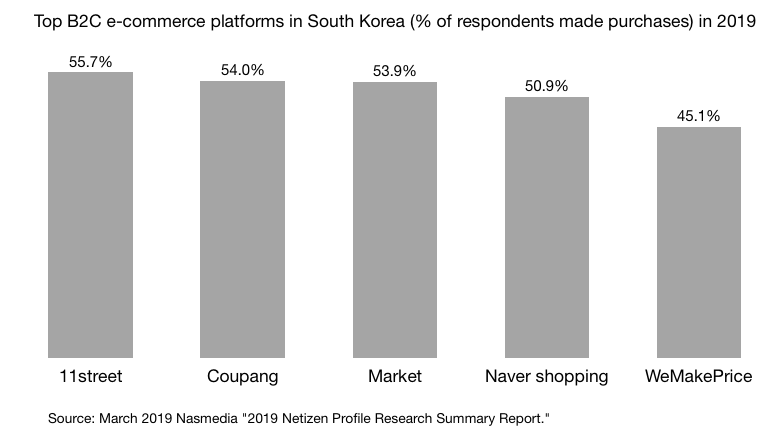 Top B2C e-commerce platforms in South Korea (% of respondents made purchases) in 2019