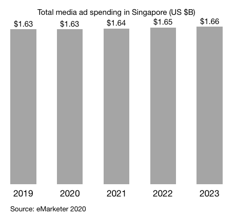 Total media ad spending in Singapore (US $B)