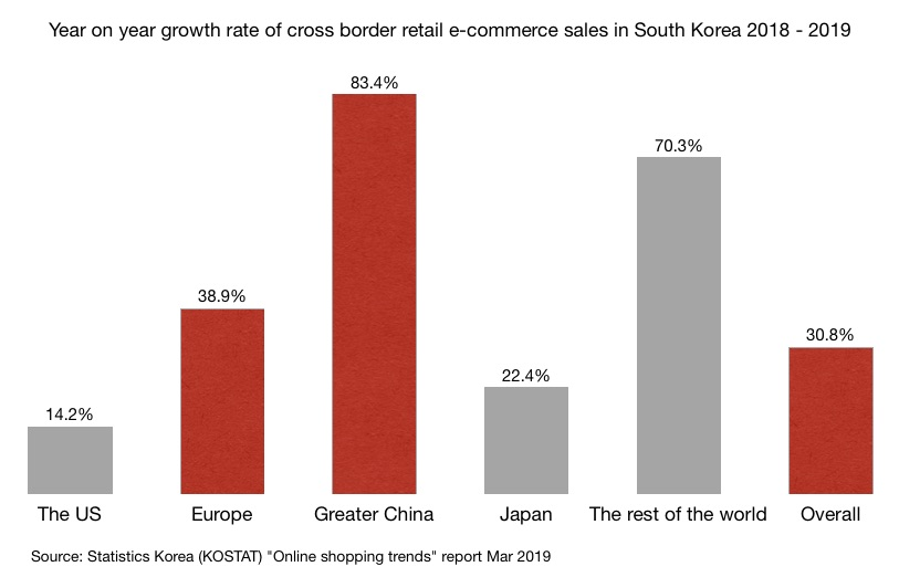 Year on year growth rate of cross border retail e-commerce sales in South Korea 2018 - 2019