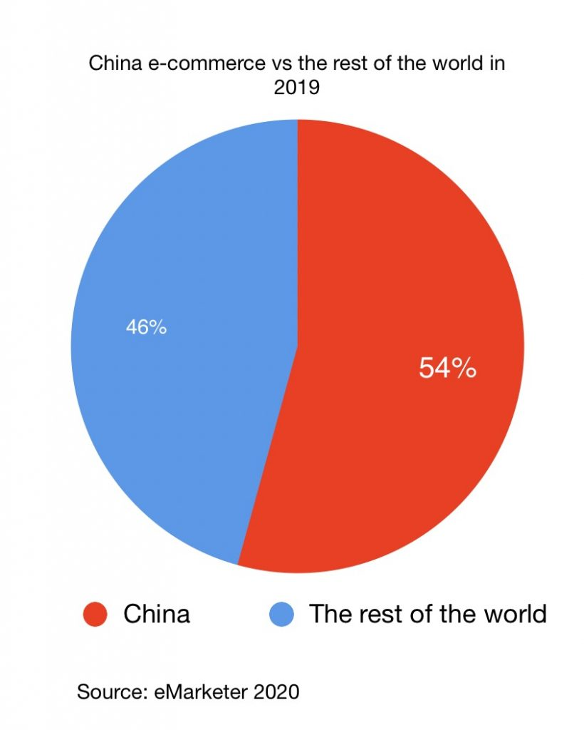 China e-commerce vs the rest of the world in 2019
