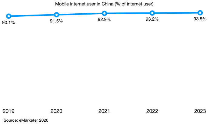 mobile internet penetration in China 2019 2023