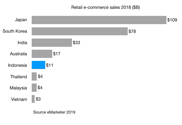 Retail e-commerce sales 2018 ($B) japan south korea india australia indonesia thailand malaysia vietnam