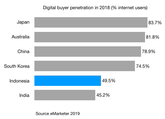 digital buyer penetration 2018 in japan australia china south korea indonesia and india