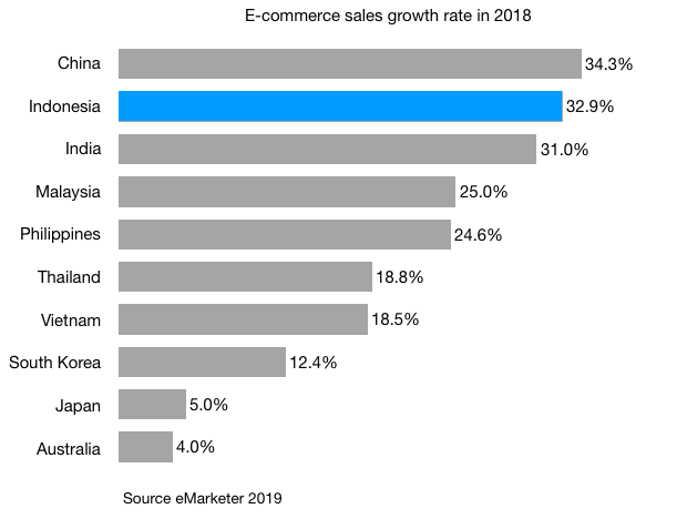 e-commerce sales growth in 2018 in indonesia china india and other apac countries