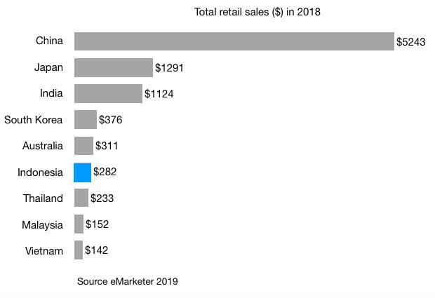 total retail sales in 2018 in indonesia china japan india south korea australia thailand vietnam