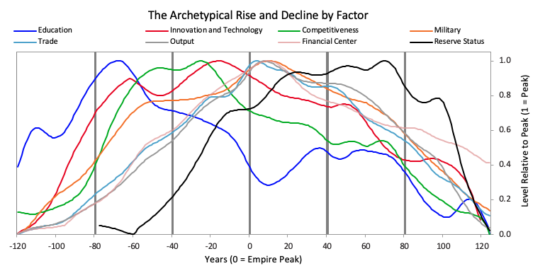 Archetypical Rise and Decline by factors for big empires