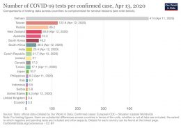 vietnam leads the world for COVID 19 tests per confirmed case