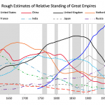 rough estimate of relative standing of great empires 1500 - 2020