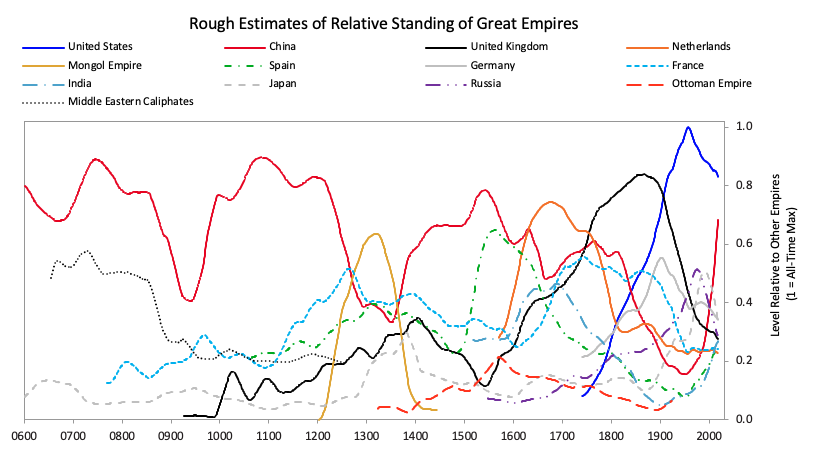 rough estimates of relative standing of great empires